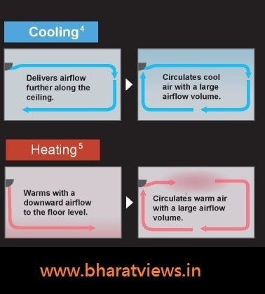 Best Daikin hot and cold AC in India