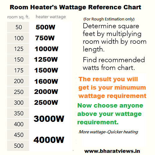 Room heater's wattage reference chart
