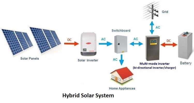 Hybrid-grid power system installation diagram