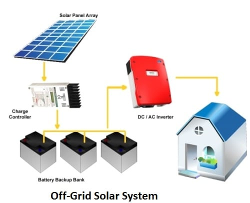 Off-grid power system installation diagram