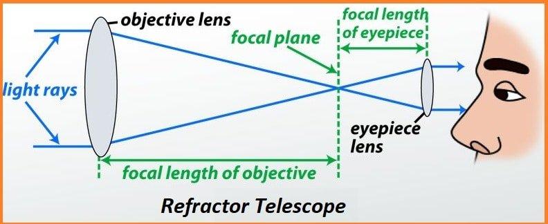 best refactor telescope for beginners