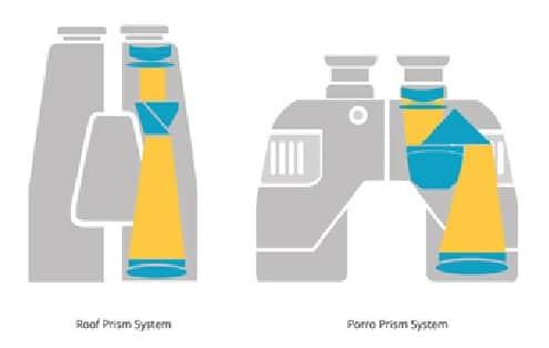Roof prism system vs porro prism system